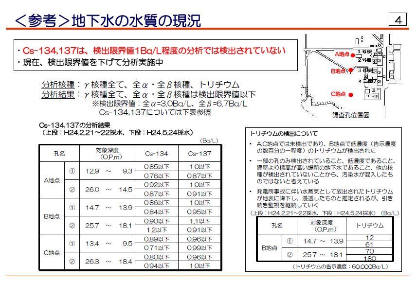 http://daily.magazine9.jp/m9/oshidori/%E5%9C%B0%E4%B8%8B%E6%B0%B4%E6%B0%B4%E8%B3%AA.jpg